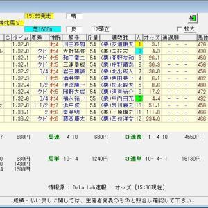 第64回サンケイスポーツ杯阪神牝馬ステークス(G2) 2021 結果