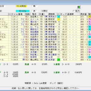 第81回桜花賞(G1) 2021 結果