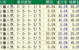 第81回皐月賞(G1) 2021 検討
