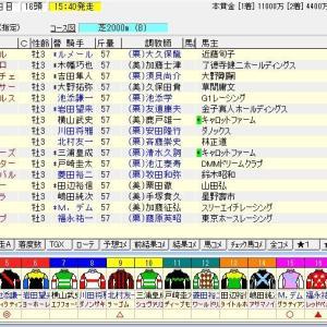 第81回皐月賞(G1) 2021 枠順