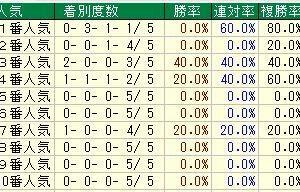 第18回福島牝馬ステークス(G3) 2021 検討