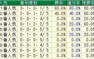 第163回天皇賞(春)(G1) 2021 検討