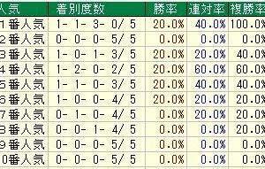第28回テレビ東京杯青葉賞(G2) 2021 検討