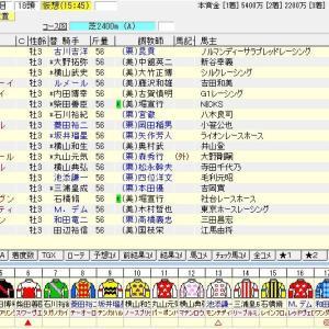 第28回テレビ東京杯青葉賞(G2) 2021 出走馬名表