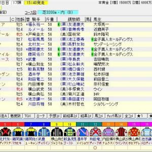 第163回天皇賞(春)(G1) 2021 枠順