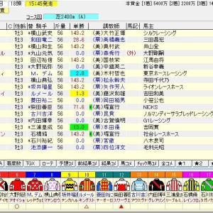 第28回テレビ東京杯青葉賞(G2) 2021 予想