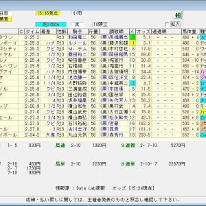 第28回テレビ東京杯青葉賞(G2) 2021 結果