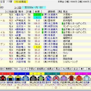 第163回天皇賞(春)(G1) 2021 予想