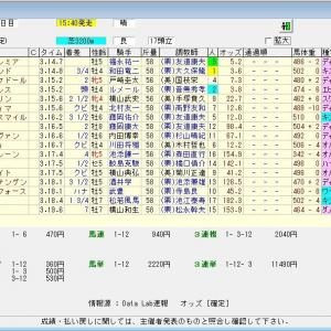 第163回天皇賞(春)(G1) 2021 結果