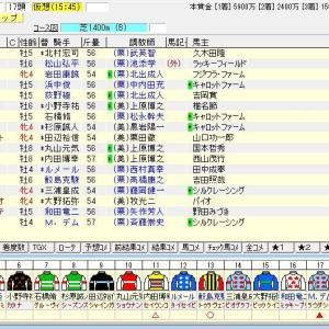 第66回京王杯スプリングカップ(G2) 2021 出走馬名表