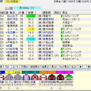 第71回安田記念(G1) 2021 予想