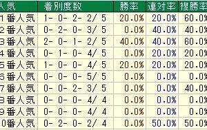 第28回函館スプリントステークス(G3) 2021 検討