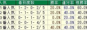 第54回中日新聞杯(G3) 2018 検討