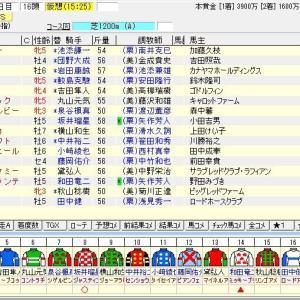 第28回函館スプリントステークス(G3) 2021 出走馬名表