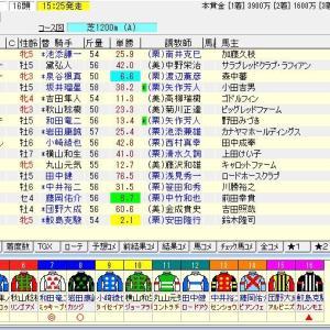 第28回函館スプリントステークス(G3) 2021 予想