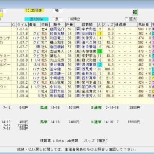 第28回函館スプリントステークス(G3) 2021 結果