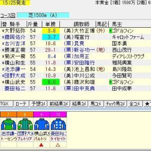 STV賞 2021 予想