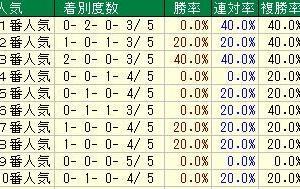第62回宝塚記念(G1) 2021 検討