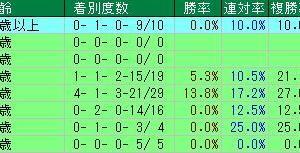 第62回宝塚記念(G1) 2021 検討VOL.2