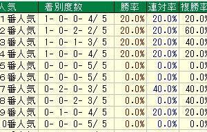 第57回CBC賞(G3) 2021 検討
