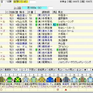 第70回ラジオNIKKEI賞(G3) 2021 出走馬名表