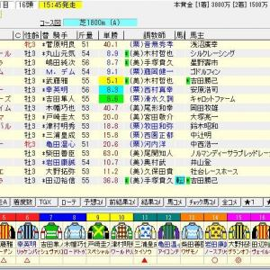第70回ラジオNIKKEI賞(G3) 2021 予想