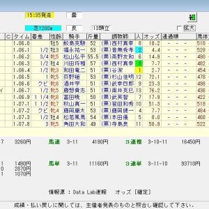 第57回CBC賞(G3) 2021 結果