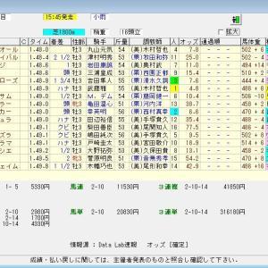 第70回ラジオNIKKEI賞(G3) 2021 結果