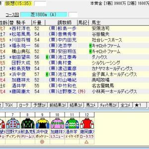 第69回トヨタ賞中京記念(G3) 2021 出走馬名表