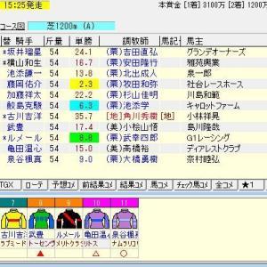 第53回函館2歳ステークス(G3) 2021 予想