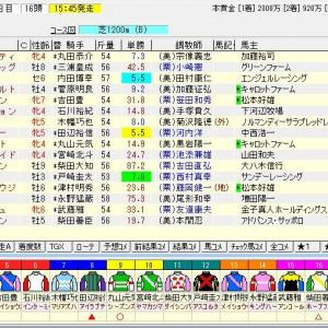 福島テレビオープン 2021 予想