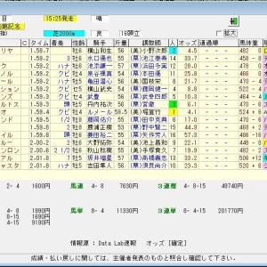 第57回農林水産省賞典函館記念(G3) 2021 結果
