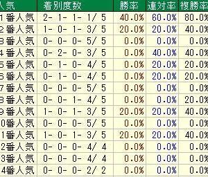 第69回北海道新聞杯クイーンステークス (G3) 2021 検討