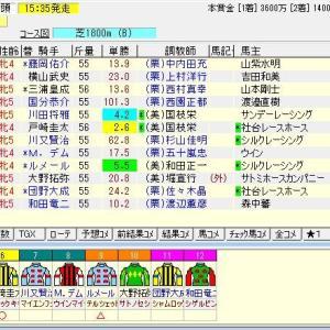 第69回北海道新聞杯クイーンステークス (G3) 2021 予想
