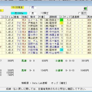 第69回北海道新聞杯クイーンステークス (G3) 2021 結果