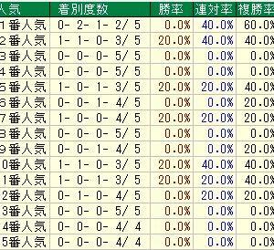 第13回レパードステークス(GⅢ)2021 検討