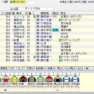 第26回エルムステークス(G3)2021 出走馬名表