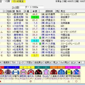 第13回レパードステークス(GⅢ)2021 予想