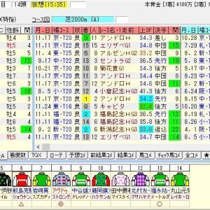 第54回中日新聞杯(G3) 2018 出走馬名表
