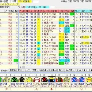 第70回農林水産省賞典阪神ジュベナイルフィリーズ(G1) 2018 出走馬名表