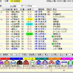 ラジオ日本賞 2021 予想