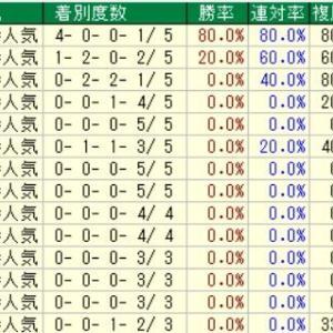 第69回神戸新聞杯(G2) 2021 検討
