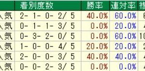 第67回産経賞オールカマー(G2) 2021 検討