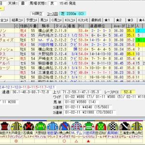 第67回産経賞オールカマー(G2) 2021 結果