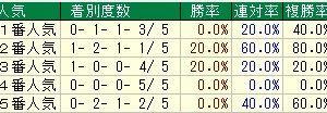 第26回マーチステークス(G3) 2019 検討