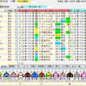 第49回高松宮記念(G1) 2019 出走馬名表