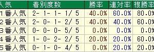 第63回大阪杯(G1) 2019 検討