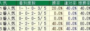 第51回ダービー卿チャレンジトロフィー(G3) 2019 検討