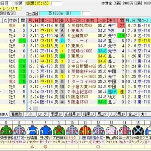 第51回ダービー卿チャレンジトロフィー(G3) 2019 出走馬名表