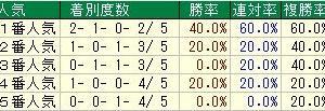 第70回朝日杯フューチュリティステークス(G1) 2018 検討